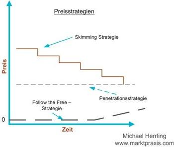 follow-the-free-preisstrategie
