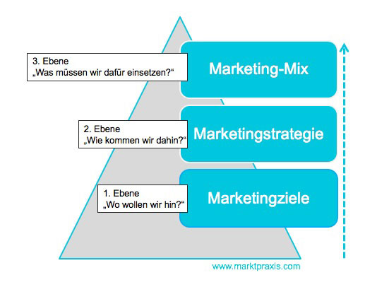 Marketing Konzeptionspyramide in umgekehrter Darstellung. Ziele, Strategien, Marketing-Mix