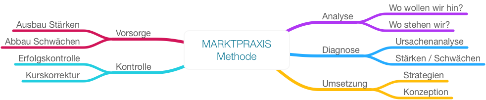 MARKTPRAXIS Methode: Kontinuierlicher Marketingprozess