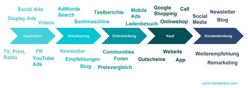 Grafische Darstellung möglicher Touchpoints auf dem digitalen Kaufpfad
